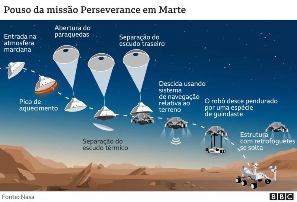 Pouso da missão Perseverance em Marte — Foto: BBC