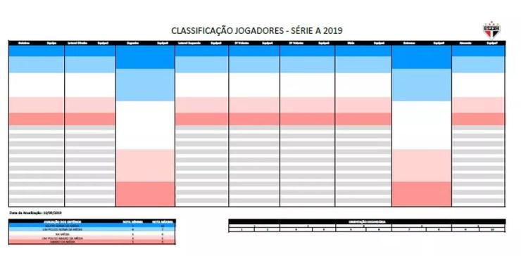 Planilha que ajuda as contratações do São Paulo — Foto: Reprodução/Alexandre Pássaro