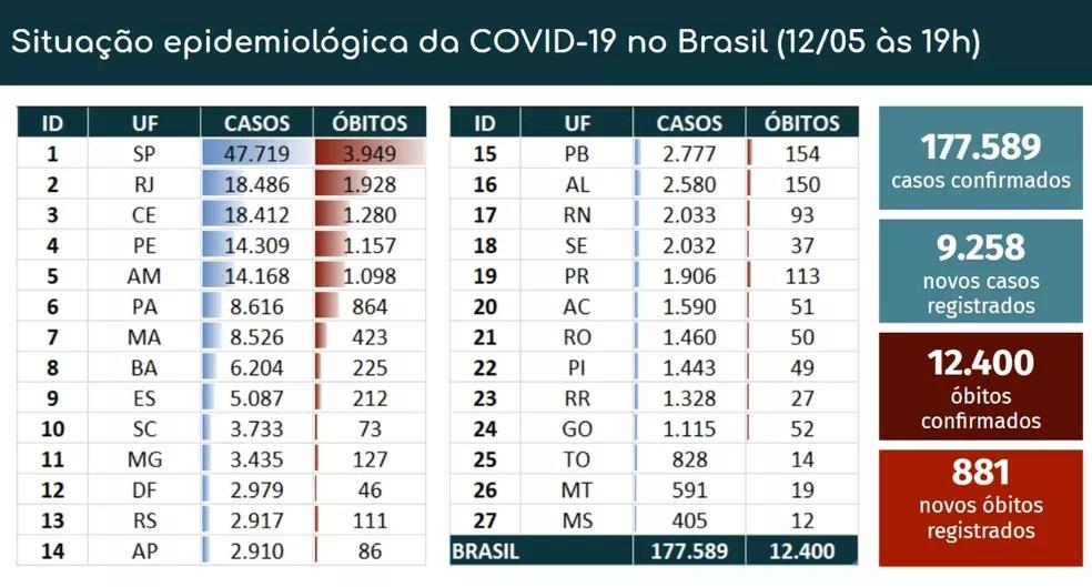 Balanço dos casos e mortes por Covid-19 em 12-05 — Foto: Reprodução/Ministério da Saúde