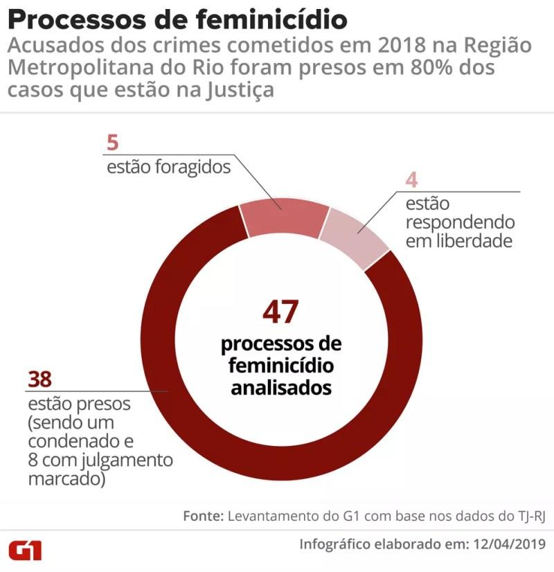 80% dos acusados de feminicídios cometidos na Região Metropolitana do RJ em 2018, com caso na Justiça, estão na cadeia — Foto: Igor Estrella/ Arte G1
