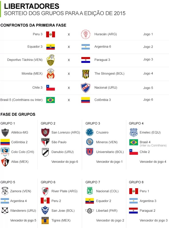Info_Grupos-LIBERTADORES-5 (Foto: Infoesporte)