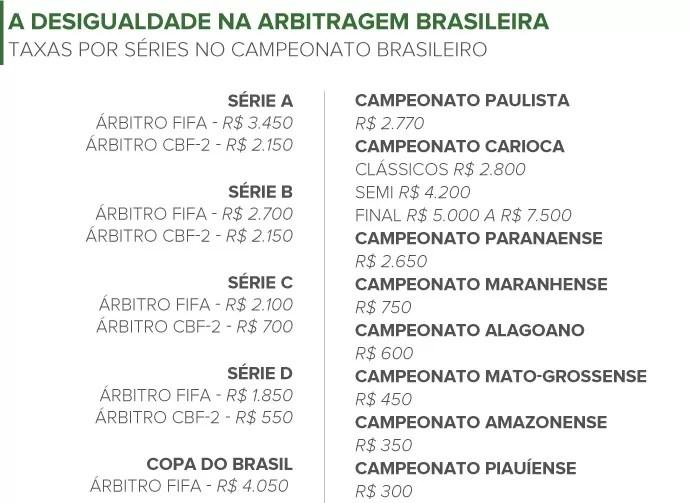 INFO - Salários da arbitragem no Brasil (Foto: Editoria de Arte)