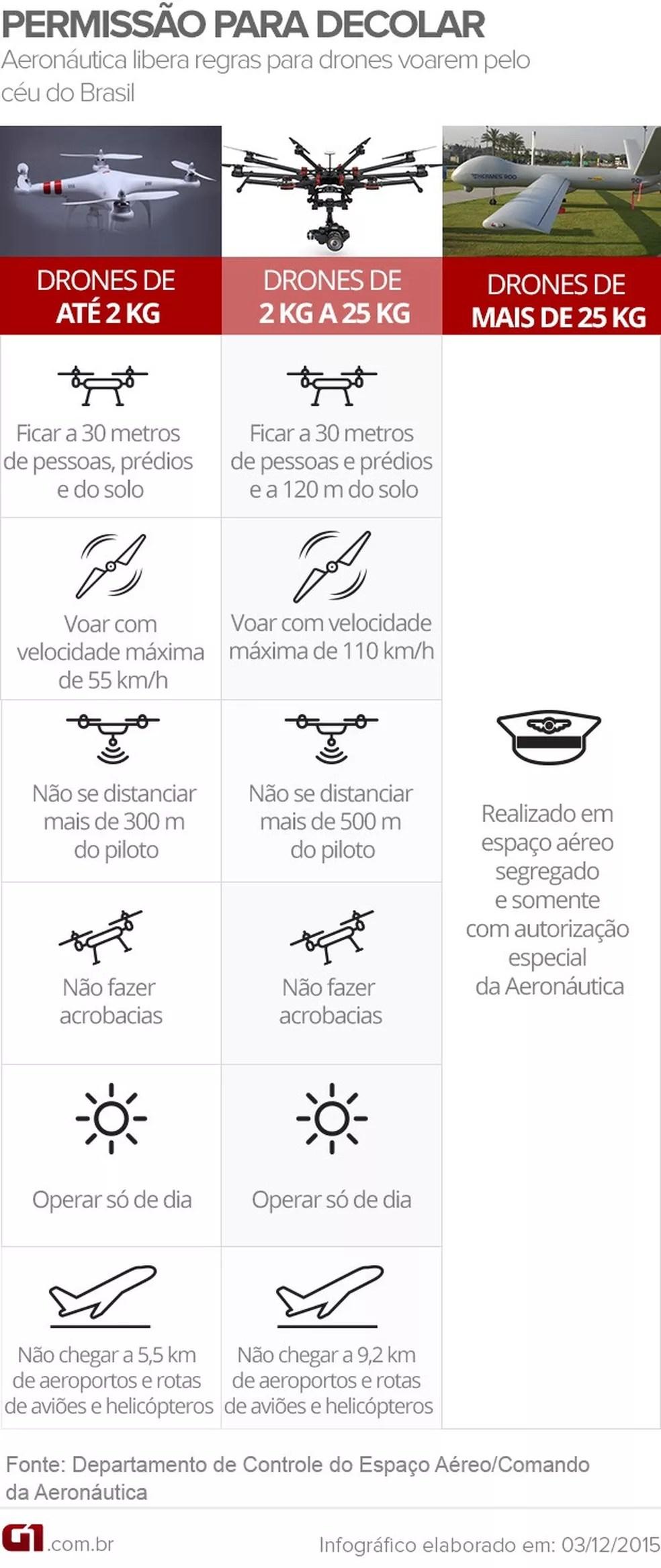 Veja as novas regras de drones no Brasil (Foto: Arte G1)