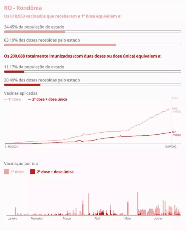 Dados de vacinação em Rondônia até segunda-feira (19)  — Foto: Reprodução/G1