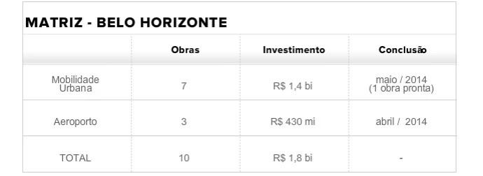 Tabela Matriz BH (correta) (Foto: infoesporte)