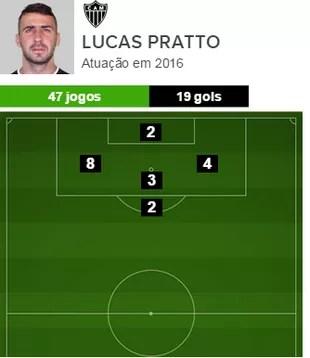 Lucas Pratto pelo Atlético-MG em 2016 (Foto: GloboEsporte.com)