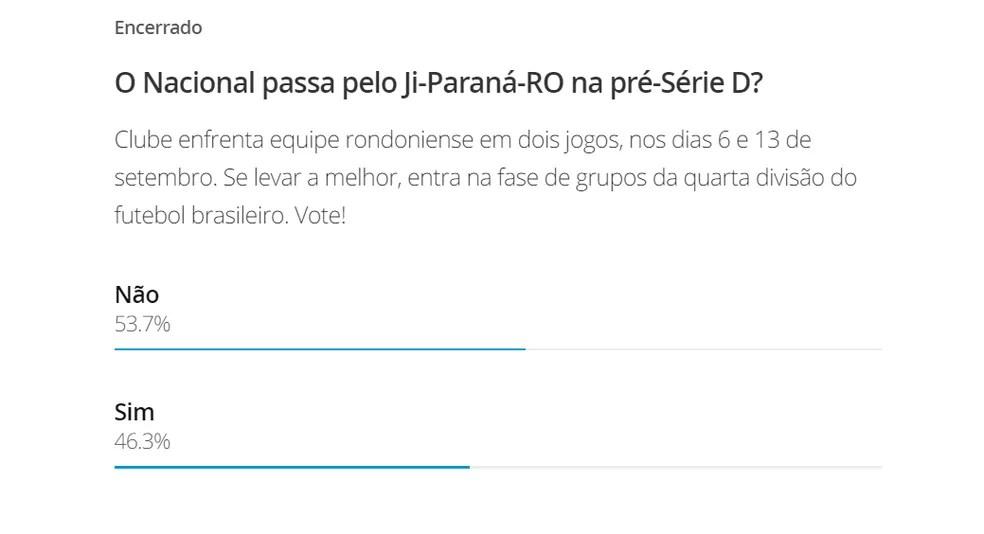Para internautas, Nacional será eliminado contra Ji-Paraná — Foto: Reprodução