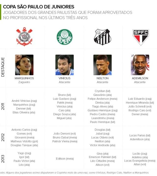 correcao_Info_Jogadores-Aproveitados_da_COPA-SP_Junior_03 (Foto: Infoesporte)