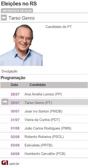 Candidatos a Governador do Rio Grande do sul - Tarso Genro PT (Foto: Divulgação)