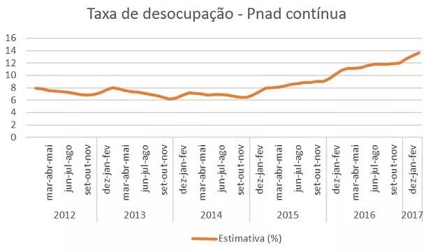 Taxa de desemprego medida pelo IBGE na Pnad Contínua (Foto: Dados: IBGE)