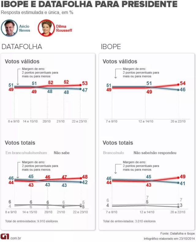 Ibope e Datafolha apontam vitória de Dilma Rousseff sobre Aécio Neves