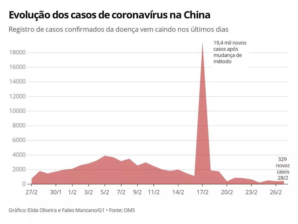 Novos casos de coronavírus na China atingem menor número em um mês ...