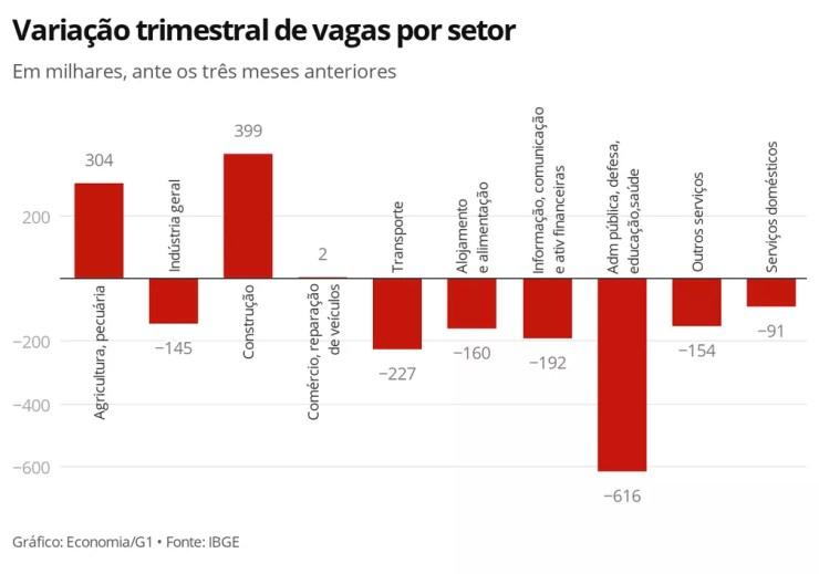 Variação trimestral de vagas por setor  — Foto: Economia G1