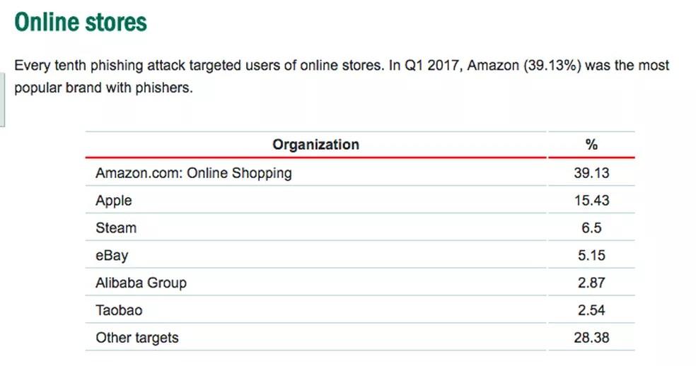 Lojas mais abusadas em golpes de phishing segundo relatório da Kaspersky Lab (Foto: Divulgação/Kaspersky)