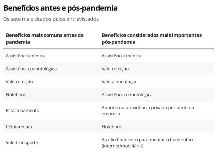 Benefícios mais citados por profissionais antes e pós pandemia — Foto: Robert Half