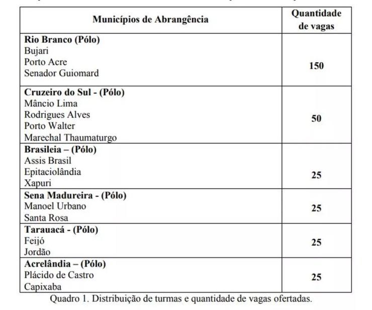 Vagas vão ser distribuídas em polos que abrangem os 22 municípios do Acre (Foto: Reprodução/Ufac)