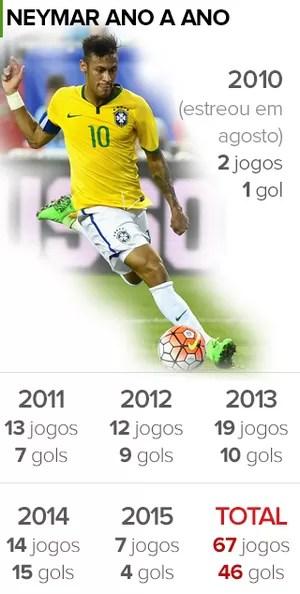 INFO - Neymar Jogos gols pelo Brasil (Foto: Editoria de Arte)