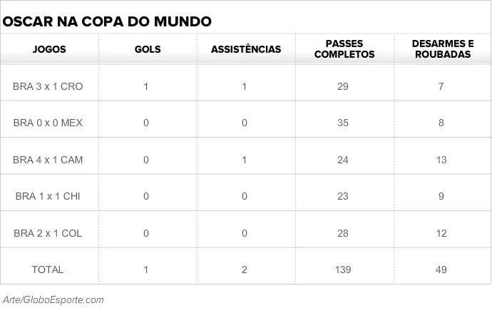 Números de Oscar na Copa do Mundo (Foto: Arte/GloboEsporte.com)