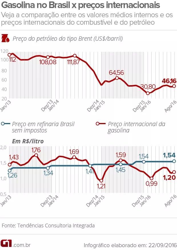 Preços da gasolina (Foto: G1)