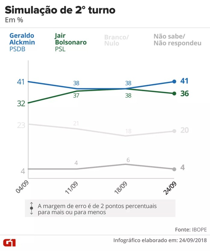 Pesquisa Ibope - 24 de setembro - Simulação de segundo turno entre Alckmin e Bolsonaro. — Foto: Arte/G1