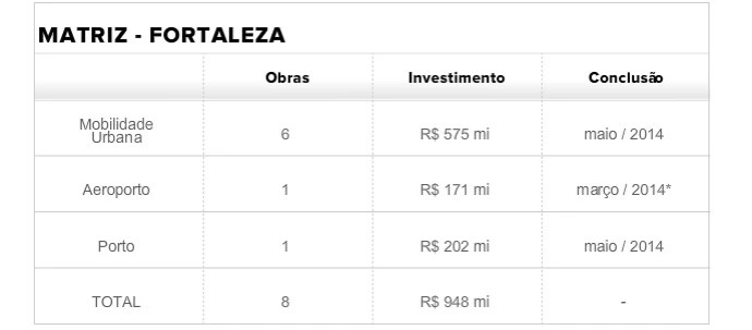 tabela matriz fortaleza (Foto: infoesporte)