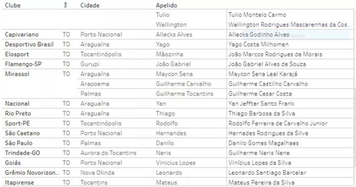 São 40 atletas do TO na Copa SP  — Foto: Reprodução/FPF