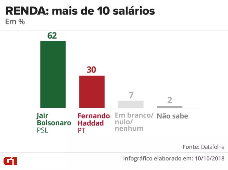 Pesquisa Datafolha - 10 de outubro - intenção de voto por segmentos - renda: mais de 10 salários — Foto: Arte/G1