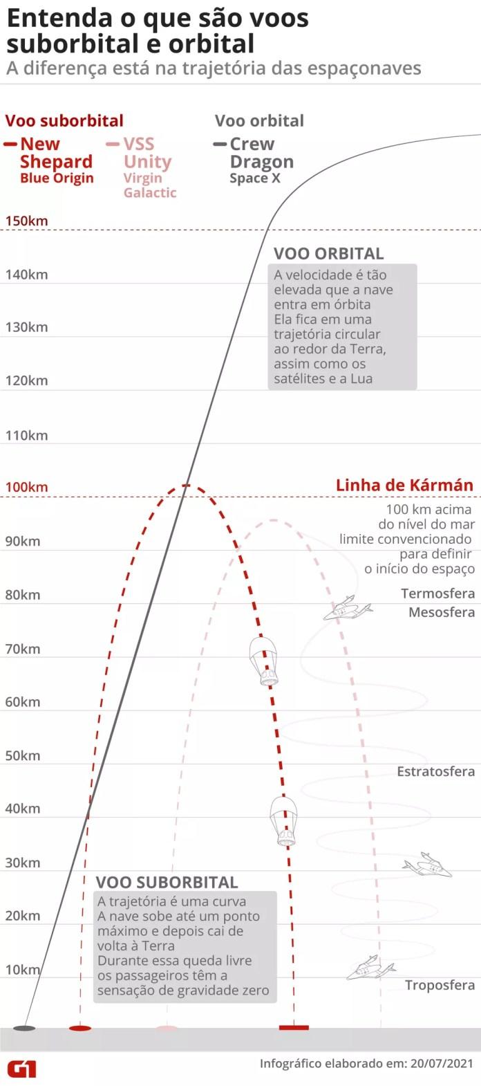 Entenda a diferença entre voo orbital e voo suborbital — Foto: G1