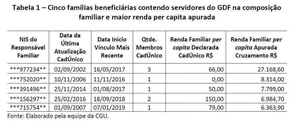 Tabela de famílias beneficiárias do Bolsa Família com renda per capita incompatível — Foto: Reprodução