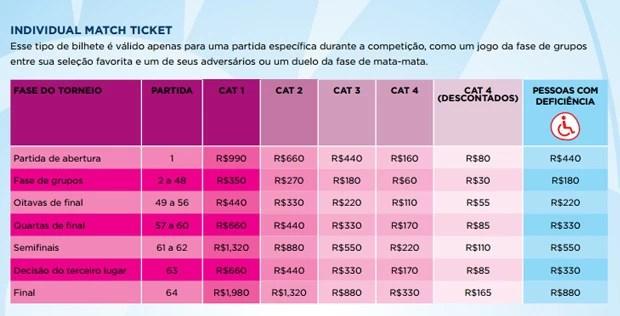 tabela_ingressos_Copa (Foto: Infoesporte)