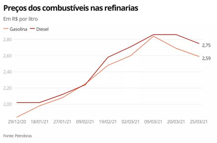 Preços dos combustíveis - 25.03.21 — Foto: Economia G1