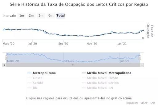 Gráfico mostra novo aumento de demanda por leitos críticos contra Covid-19 na região metropolitana de Natal. — Foto: Reprodução/Lais/UFRN