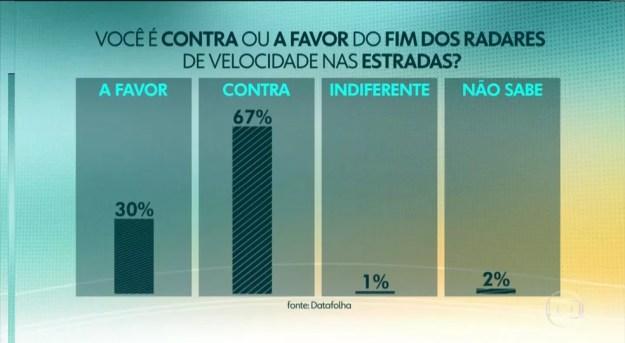 67% dos entrevistados é contra e 30%, a favor do fim dos radares, segundo Datafolha — Foto: Reprodução/Jornal Hoje