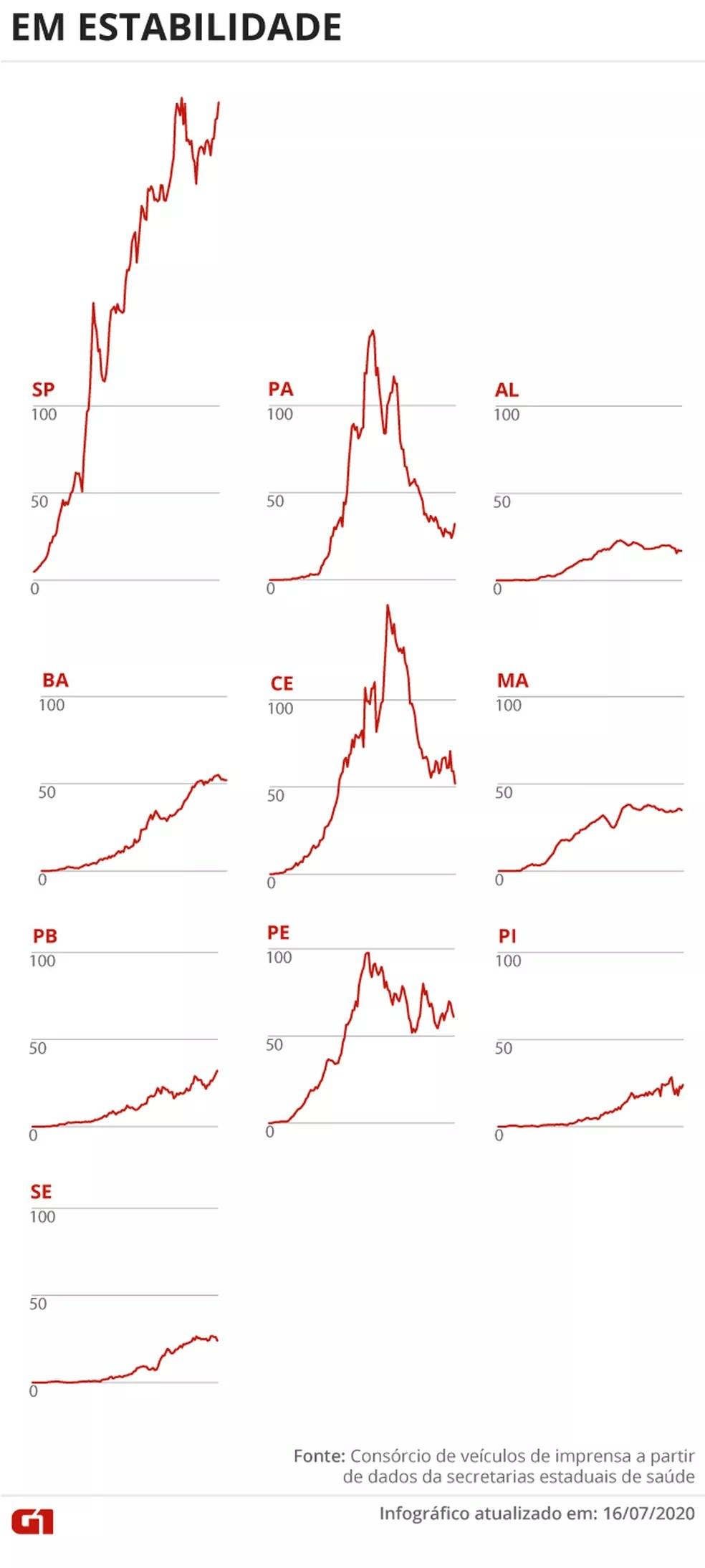 Estados com média móvel de óbitos em estabilidade 16/07 — Foto: Juliane Souza/G1