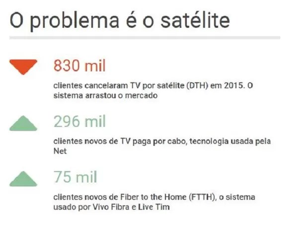 grafico_TVpaga_2 (Foto: Época NEGÓCIOS)