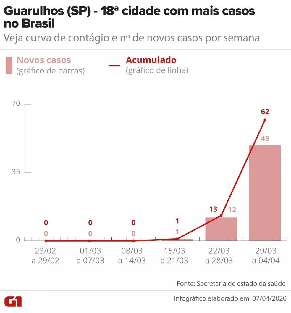 Curva de Covid-19 em Guarulhos até 04/04 — Foto: Arte/G1