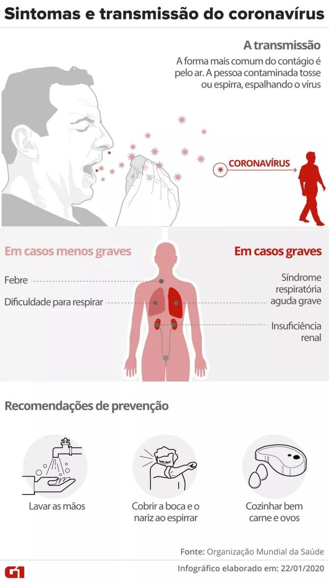 Sintomas e transmissão do coronavírus — Foto: Amanda Paes/Arte G1