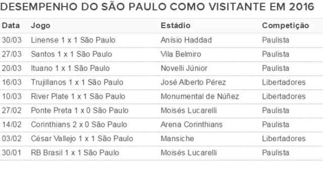Desempenho do São Paulo fora de casa em 2016 (Foto: GloboEsporte.com)