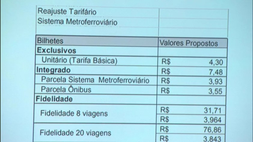 Tarifas de SP têm reajuste — Foto: Reprodução/TV Globo