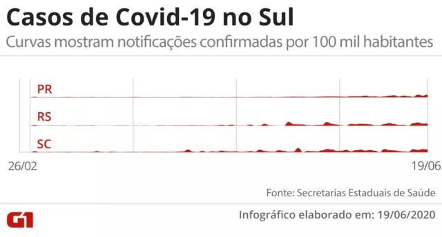 Casos de Covid-19 no Sul, em visualização que mostra o total de contaminados confirmados por 100 mil habitantes — Foto: Arte/G1