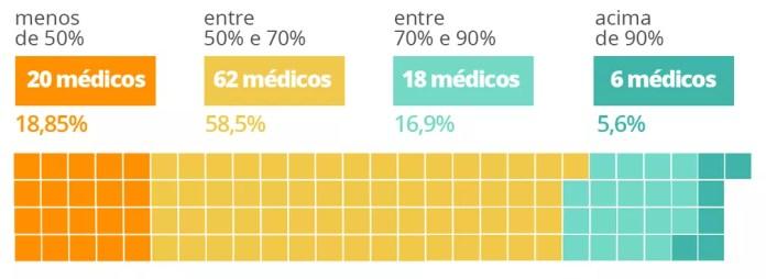 Qual percentual da população terá recebido a primeira dose até o fim do ano? — Foto: Arte/G1
