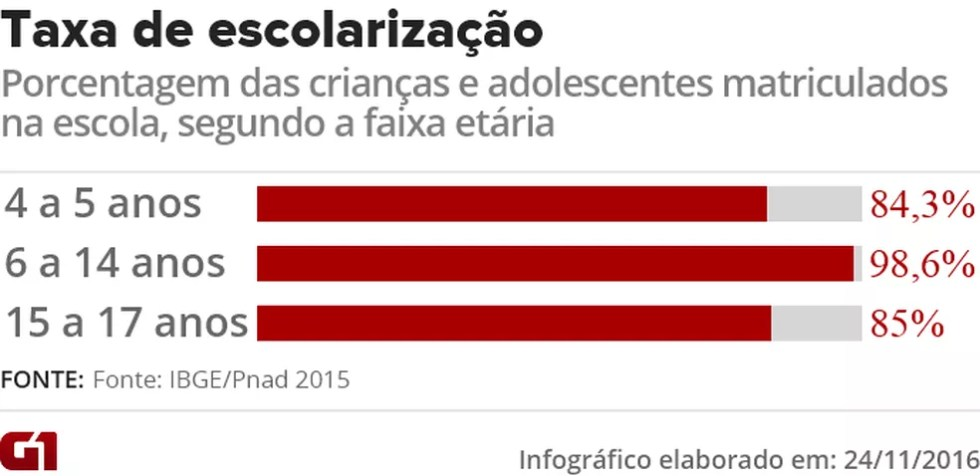 Porcentagem das crianças e adolescentes matriculados na escola, segundo a faixa etária (Foto: Editoria de Arte/G1)