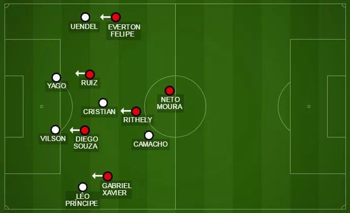 Sport força a marcação na saída de bola do Corinthians (Foto: GloboEsporte.com)