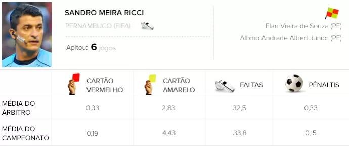 INFO - arbitragem Sandro Meira Ricci (Foto: Editoria de Arte)