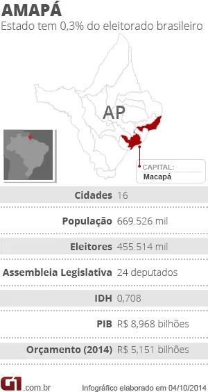Eleições 2014 no Amapá (Foto: Edição de Arte/G1)