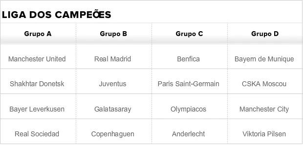Tabela Liga dos Campeões grupos A, B, C e D CERTO (Foto: GloboEsporte.com)