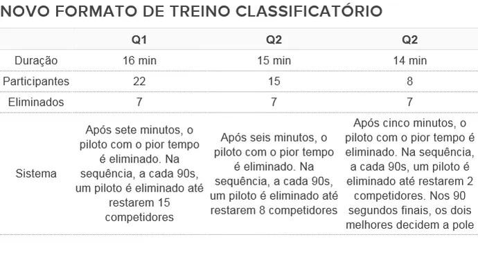 Novo formato de treino classificatório da Fórmula 1 (Foto: Globoesporte.com)
