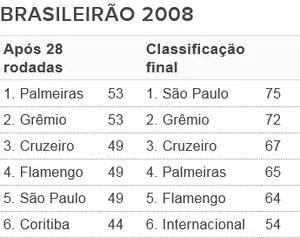 Tabela - G6 Brasileirão 2008 (Foto: Futdados / Globoesporte.com)