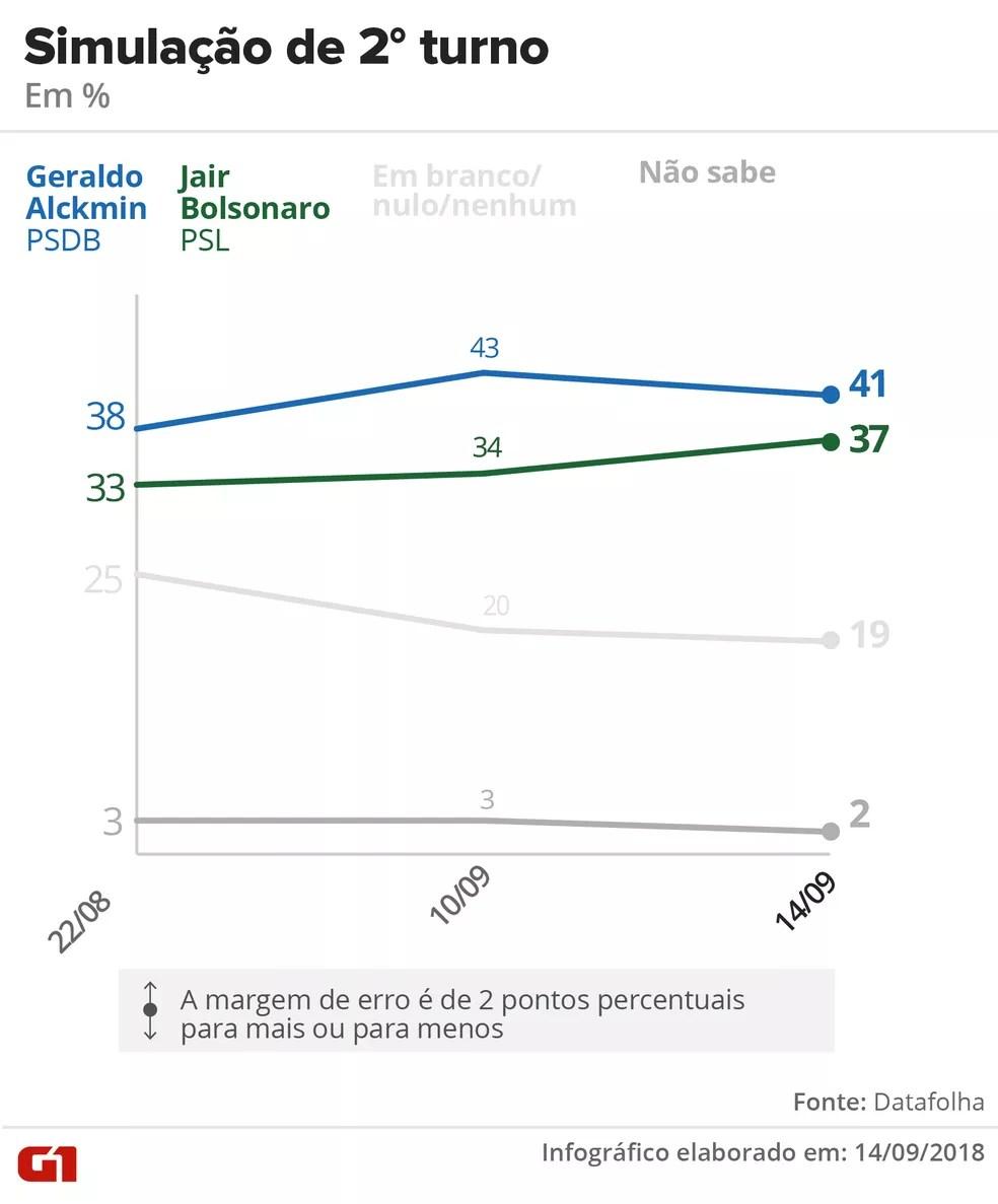 Datafolha - 14 de setembro de 2018 - Simulação de segundo turno entre Alckmin x Bolsonaro — Foto: Arte/G1