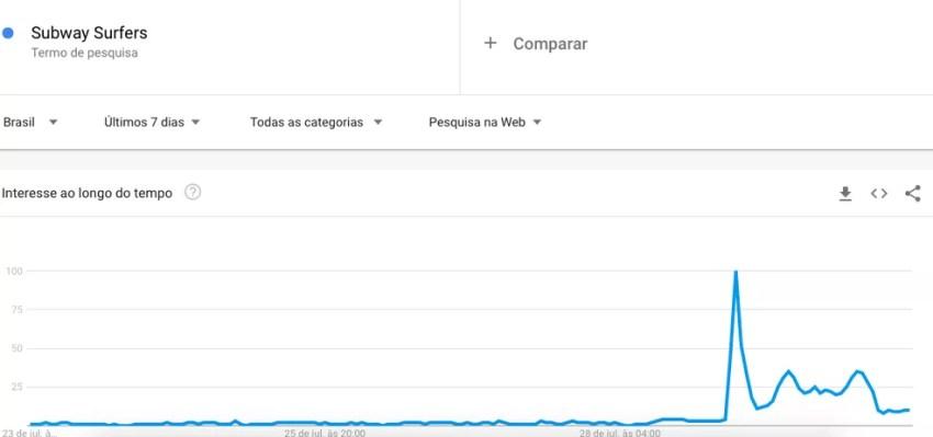 Buscas por Subway Surfers aumentaram no Google nos últimos sete dias — Foto: Reprodução/Google Trends